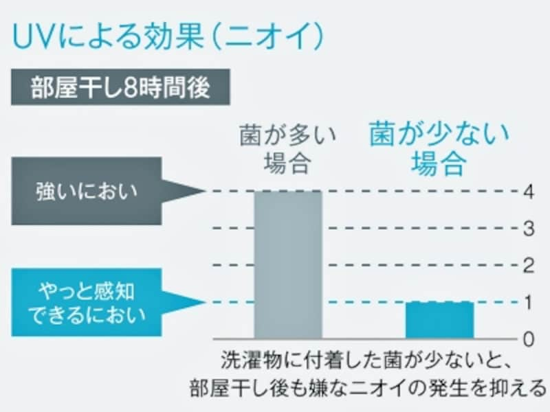 UV除菌による洗濯物の臭い比較