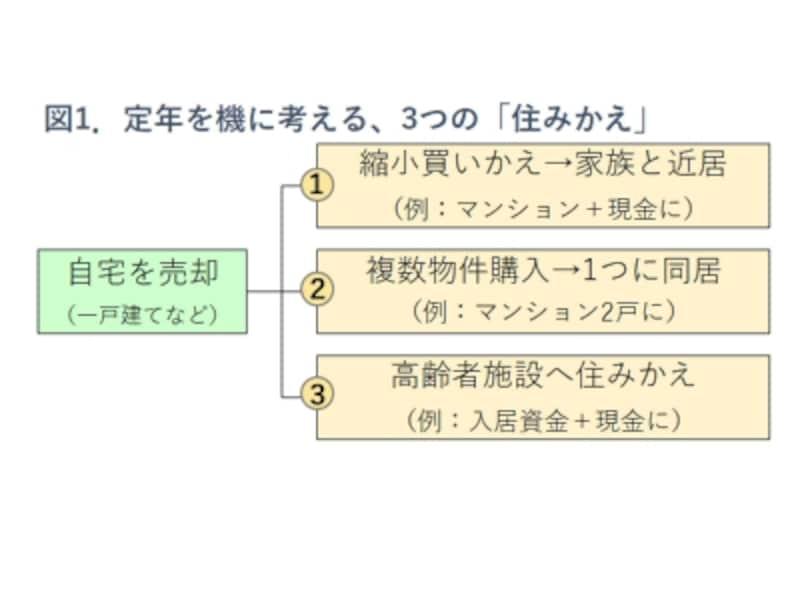 図1.買いかえ・住みかえのバリエーション