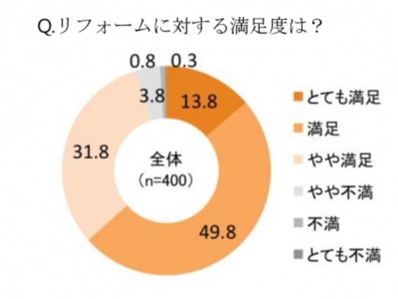 出典/住宅リフォーム満足度に関する意識調査(LIXIL)