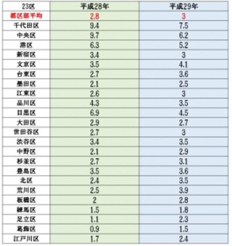 公示地価の変動率