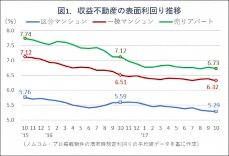 図1.収益物件の利回り推移グラフ