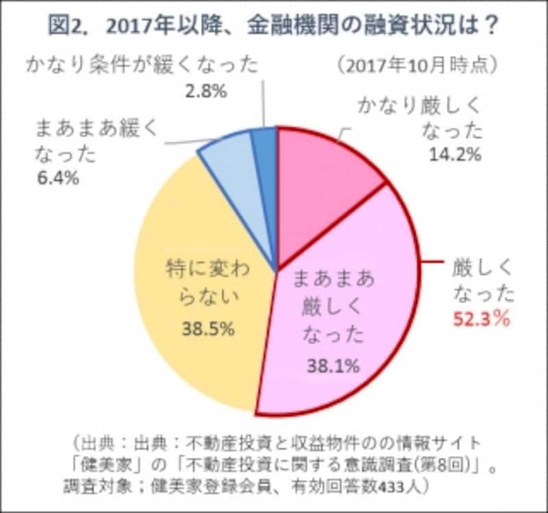図2.不動産投資家の意識調査グラフ