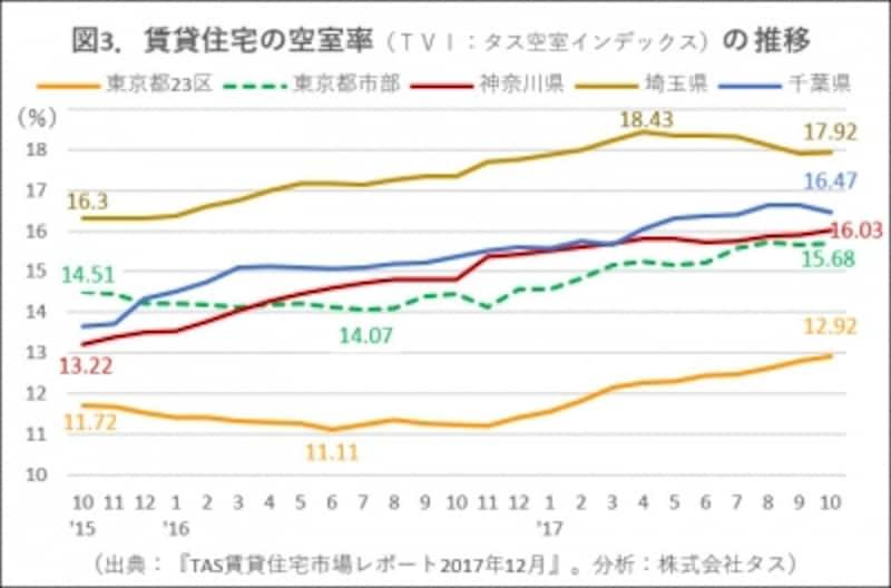 図3.空室率推移グラフ