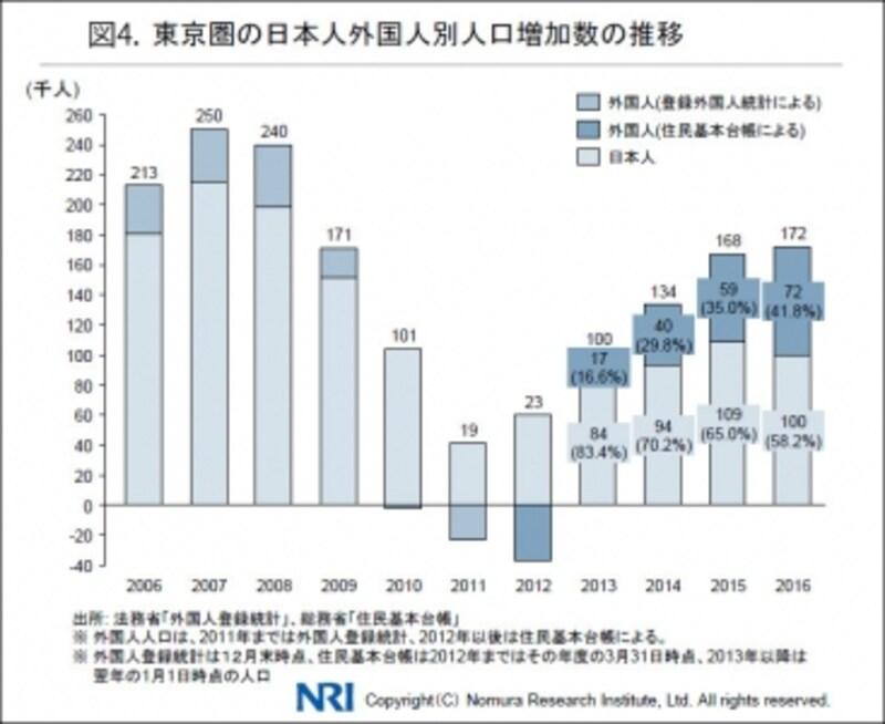図4.NRI調査「外国人人口の推移グラフ」