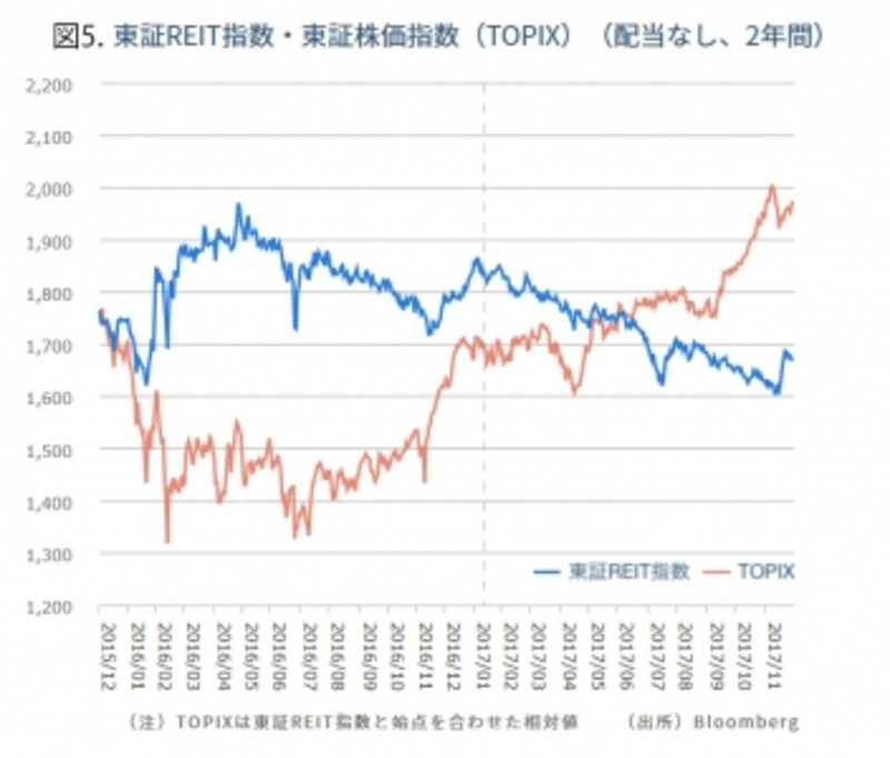 図5.リートと株価指数の推移グラフ