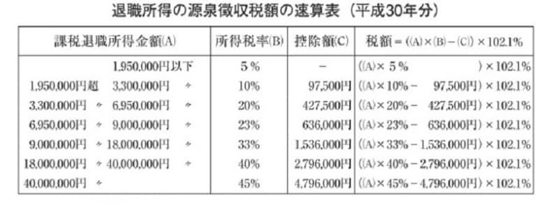 徴収 表 2020 税額 源泉