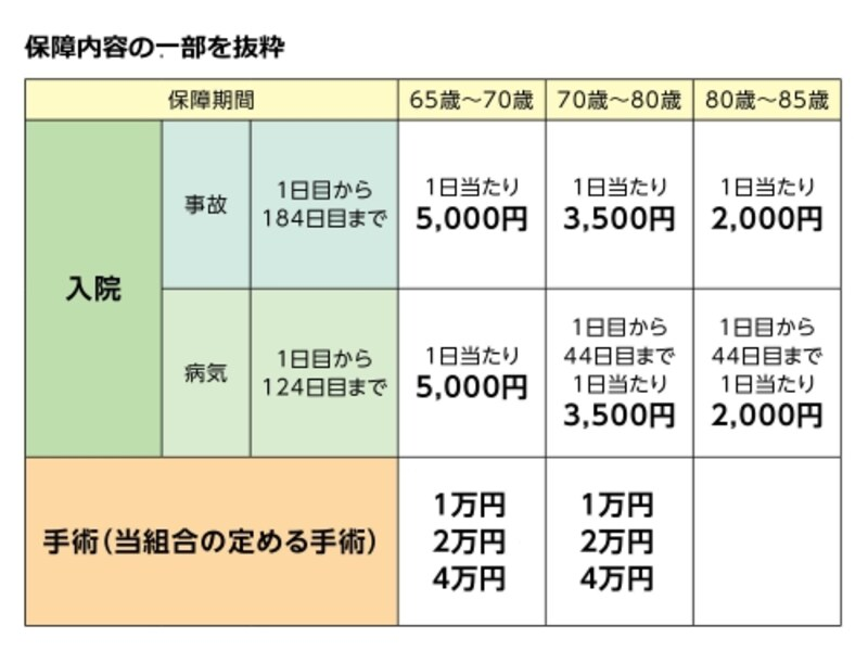 熟年入院2型undefined月掛金2,000円