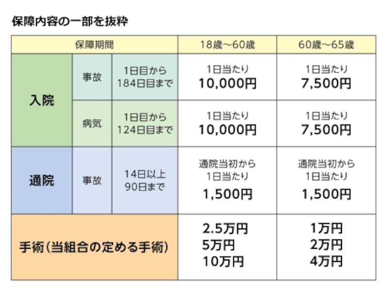 入院保障2型undefined月掛金2,000円