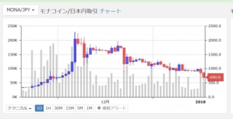 モナコインのチャート