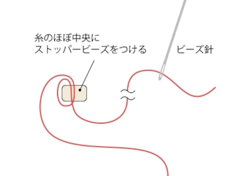 針に糸を付ける