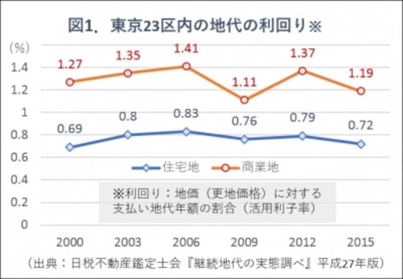 図1.地代の利回り推移グラフ