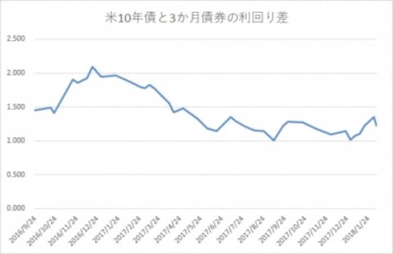 米国10年債券と3か月物の利回り差を銀行の収益イメージとして描いたチャート