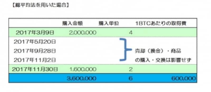 総平均法を用いる場合の表計算フォーマットイメージ図(筆者作成)