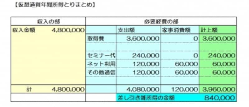 仮想通貨取引の所得状況とりまとめ例(図表:筆者作成)