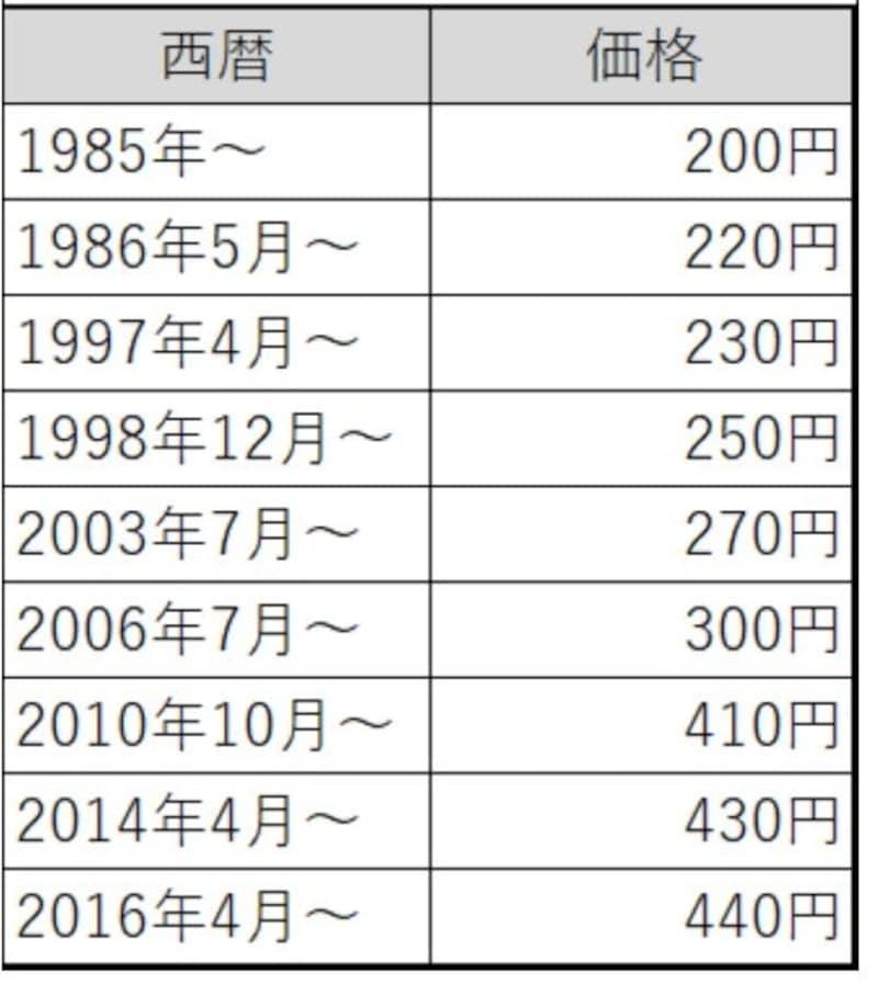 タバコ 価格 表