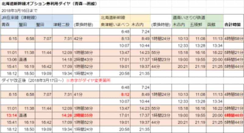 「北海道新幹線オプション券」を使った青森発、函館着の行程表(画像クリックで拡大表示)