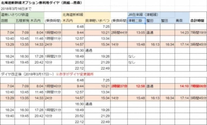 函館発、青森着の行程表。函館を朝早くに出発する場合だとかなり時間がかかることが分かる。(画像クリックで拡大表示)