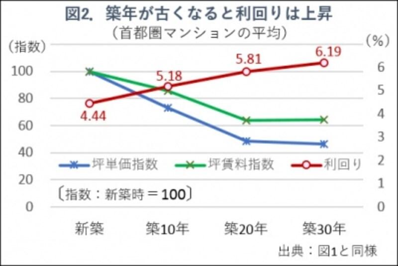 図2.築年別の賃料と価格の関係グラフ