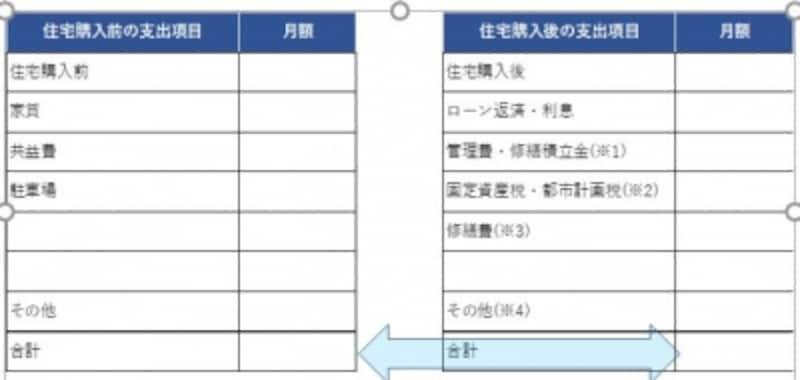 引越し前後の住居費を比較しようKangiFinancialadvisersG.K.