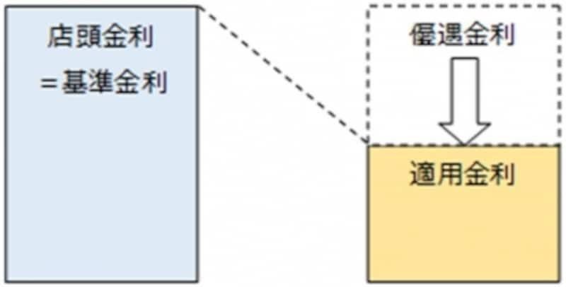 住宅ローン店頭金利と適用金利undefinedKangiFinancialAdvisersG.K.