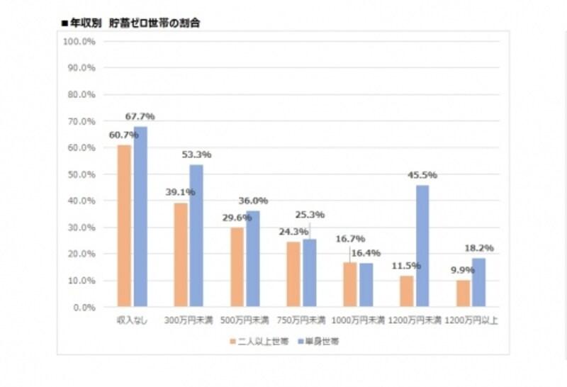 年収別貯蓄ゼロ世帯の割合