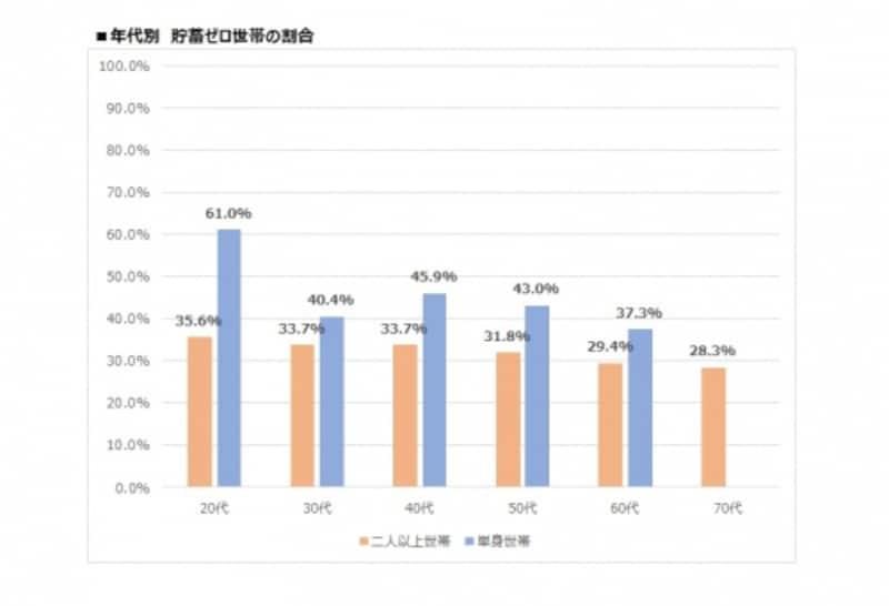 年代別貯蓄ゼロ世帯の割合