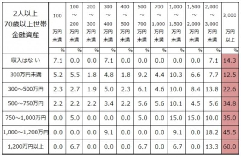 二人以上世帯での世帯主の年齢が70歳以上年収別の金融資産の分布undefined出典:金融広報中央委員会「家計の金融行動に関する世論調査」[二人以上世帯調査](2017年)