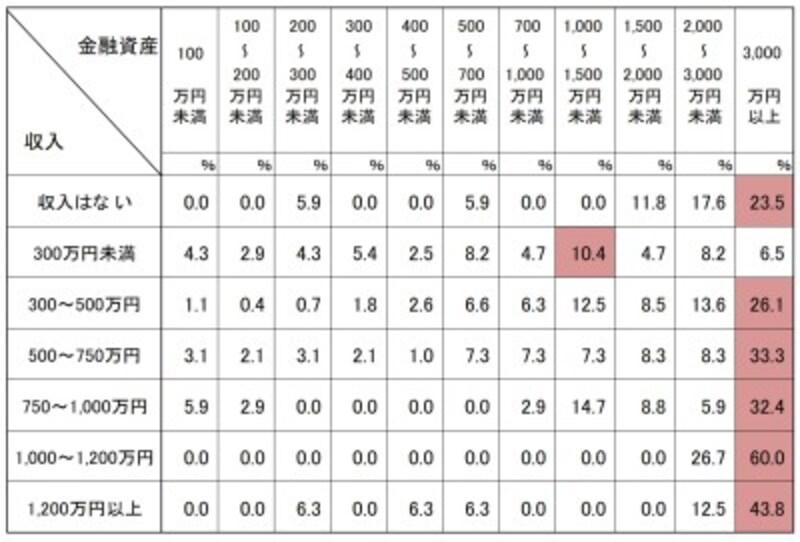 二人以上世帯での世帯主の年齢が70歳以上年収別の金融資産の分布 出典:金融広報中央委員会「家計の金融行動に関する世論調査」[二人以上世帯調査](2018年)