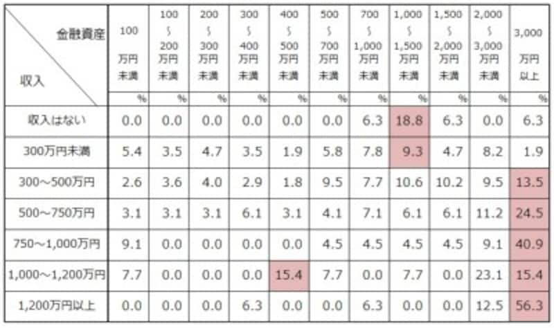 二人以上世帯での世帯主の年齢が70歳以上年収別の金融資産の分布 出典:金融広報中央委員会「家計の金融行動に関する世論調査」[二人以上世帯調査](2019年)
