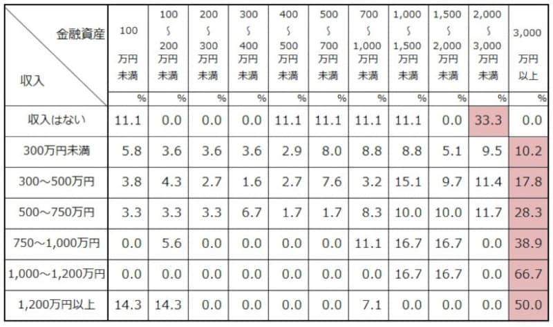 二人以上世帯での世帯主の年齢が70歳以上年収別の金融資産の分布 出典:金融広報中央委員会「家計の金融行動に関する世論調査」[二人以上世帯調査](2020年)