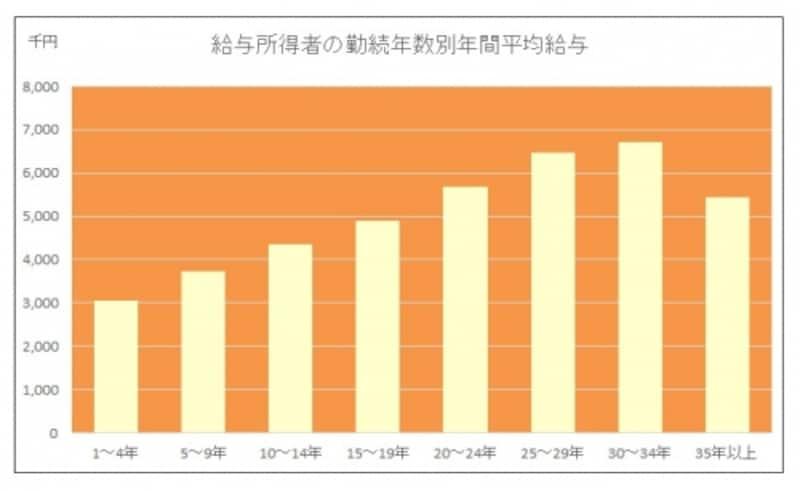 給与所得者の勤続年数別年間平均給与