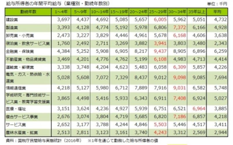 給与所得者の年間平均給与(業種別・勤続年数別)