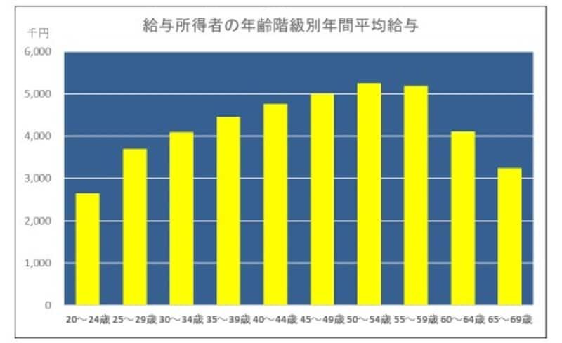 給与所得者の年齢階層別年間平均給与