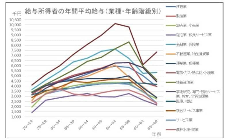 給与所得者の年間平均給与(業種別・年齢階層別)