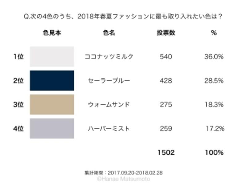 米国パントン社が選んだ2018年春夏のクラシックカラー(定番色)の投票結果