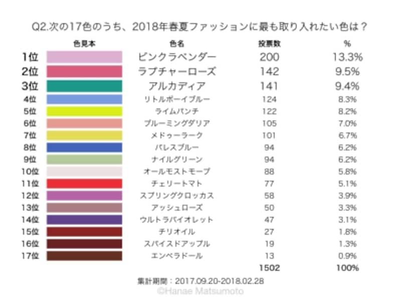 2018年春夏トレンドカラーの投票結果。ピンク系、グリーン系の人気が目を引きます