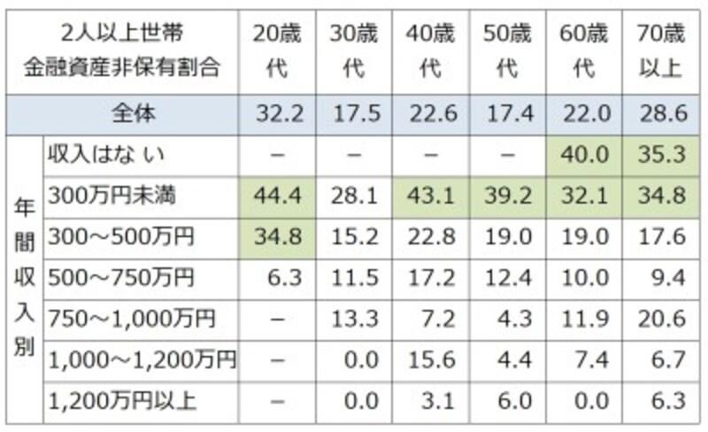 二人以上世帯での年収、世帯主年齢別の金融資産非保有割合(%)。50%以上を赤、30%以上を緑で色付けしている。(-:該当者が5未満の場合はデータを表示していない)出典:金融広報中央委員会「家計の金融行動に関する世論調査」[2人以上世帯調査](2018年)