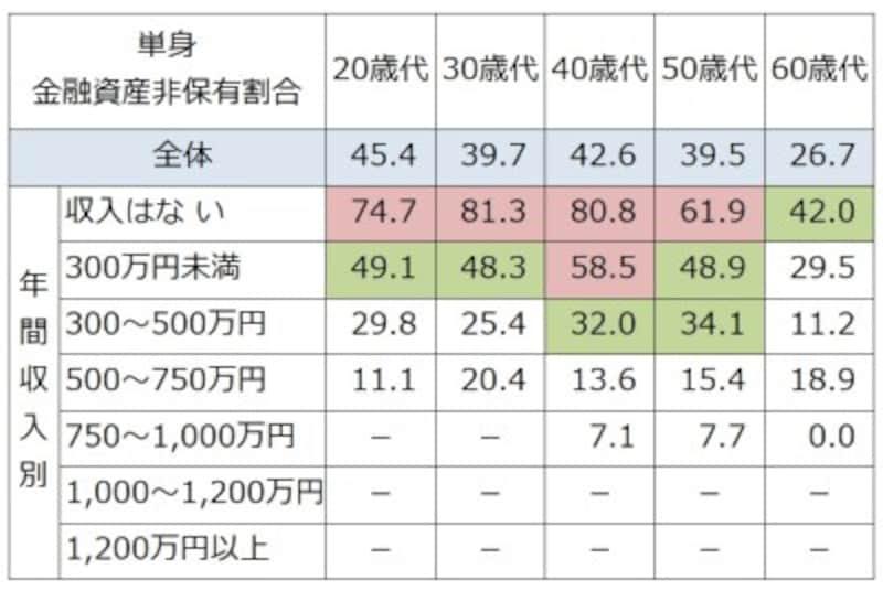 単身世帯での年収、年齢別の金融資産非保有割合(%)。50%以上を赤、30%以上を緑で色付けしている。どの年代でも収入が低いと貯蓄ゼロが半数程度に。(-:該当者が5未満の場合はデータを表示していない) 出典:金融広報中央委員会「家計の金融行動に関する世論調査」[単身世帯調査](2018年)
