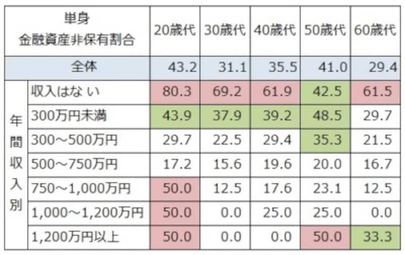 単身世帯での年収、年齢別の金融資産非保有割合(%)。50%以上を赤、30%以上を緑で色付けしている。どの年代でも収入が低いと貯蓄ゼロが半数程度に。(-:該当者が10未満の場合はデータを表示していない) 出典:金融広報中央委員会「家計の金融行動に関する世論調査」[単身世帯調査](令和2年)
