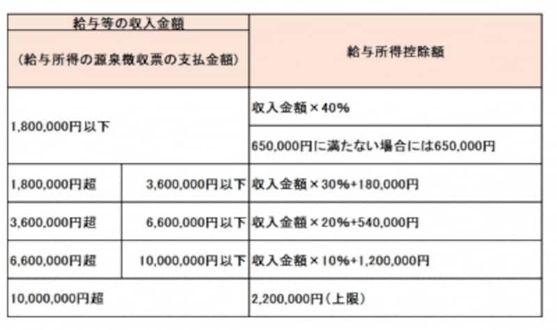 給与所得控除の計算方法