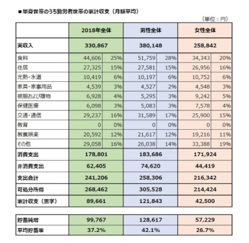 単身世帯のうち勤労者世帯の家計収支(月額平均)
