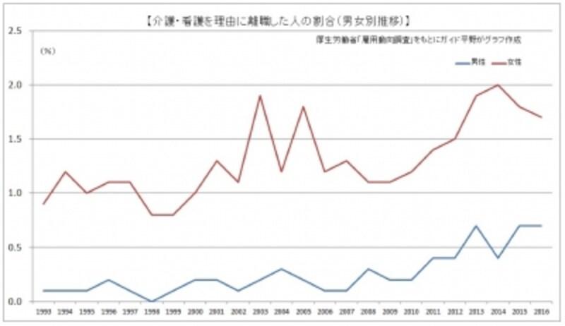 厚生労働省「雇用動向調査」をもとにガイド平野がグラフ作成