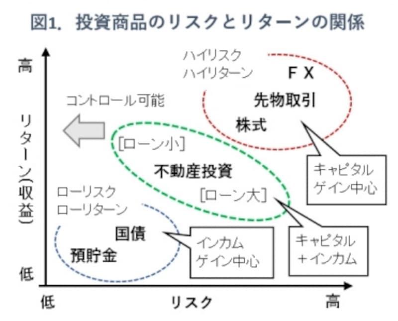 図1.投資商品のリスクとリターンの関係概念図
