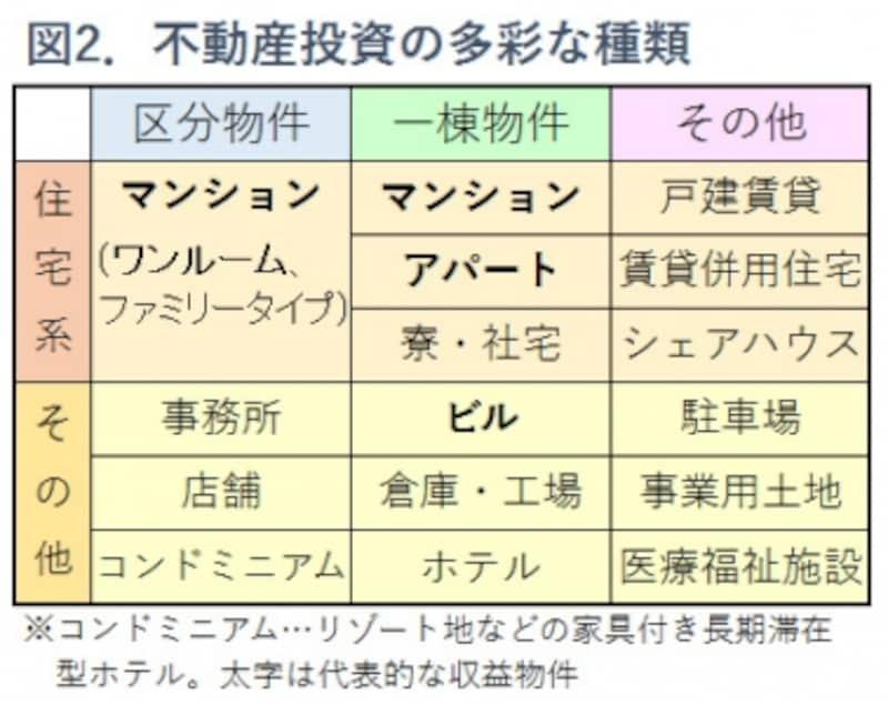 図2.不動産投資物件の種類一覧