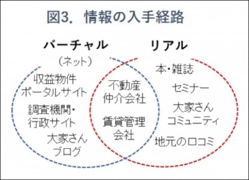 図3.不動産投資の情報源のイメージ図