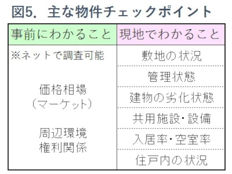 図5.物件の主なチェックポイント表