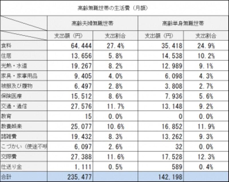 出典:総務省undefined高齢夫婦無職世帯の家計収支2017年