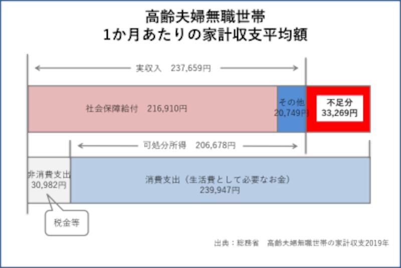 総務省 高齢夫婦無職世帯の家計収支(2019年)