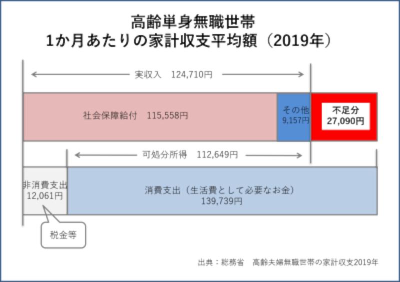 総務省 高齢単身無職世帯の家計収支(2019年)