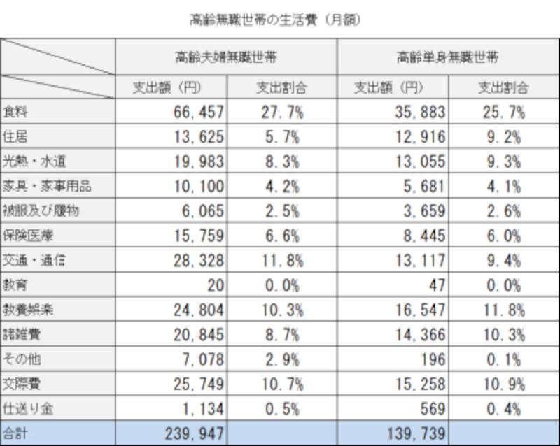総務省 高齢無職世帯の家計収支2019年